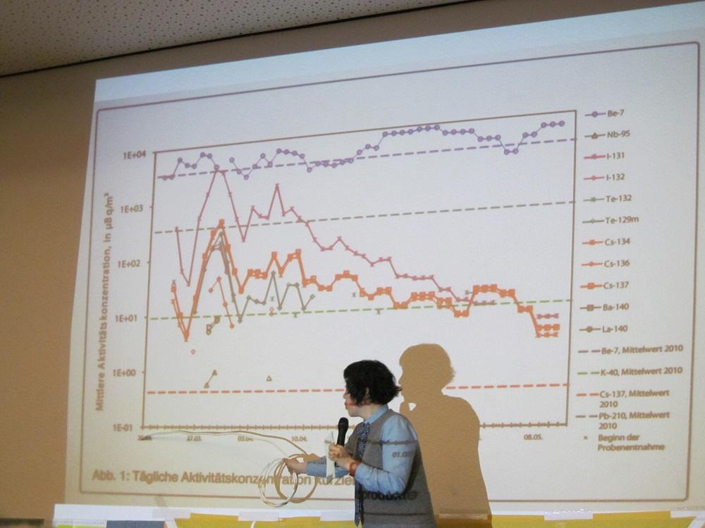 計測値グラフを前に語るマコさん © KURITA Michiko