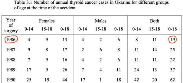 """図2:ドイツ国立環境・保健研究センターの報告書 """"Thyroid Exposure in Belorussian and Ukrainian Children after the Chernobyl Accident and Resulting Risk of Thyroid Cancer"""" (2005) Table3.1"""