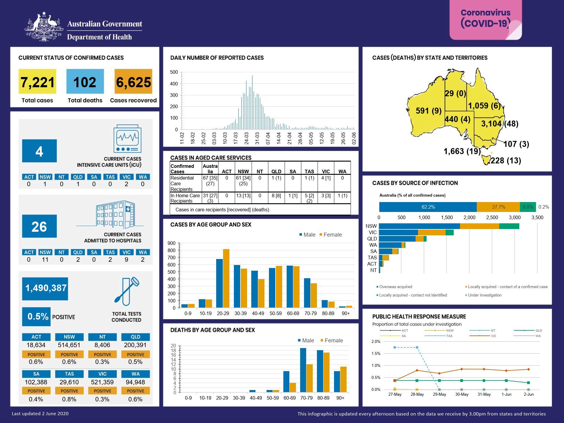 2.Infographic20200602